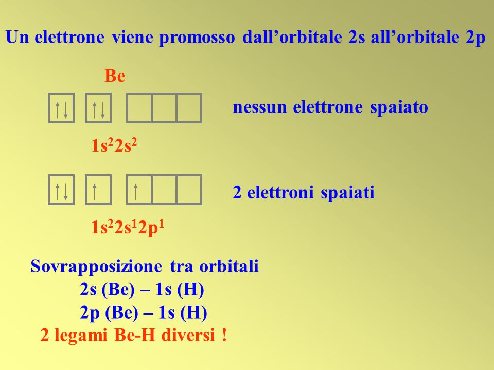 Un elettrone viene promosso dall'orbitale 2s all'orbitale 2p