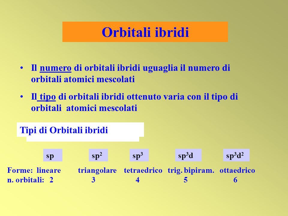 Orbitali ibridi Il numero di orbitali ibridi uguaglia il numero di orbitali atomici mescolati.