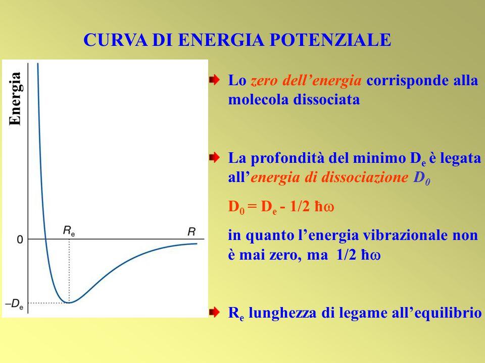 CURVA DI ENERGIA POTENZIALE