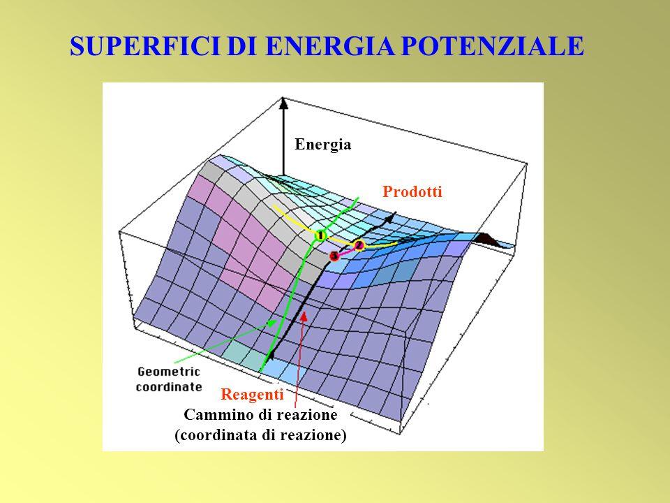 SUPERFICI DI ENERGIA POTENZIALE