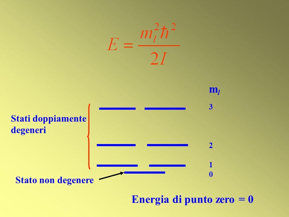 ml Energia di punto zero = 0 Stati doppiamente degeneri