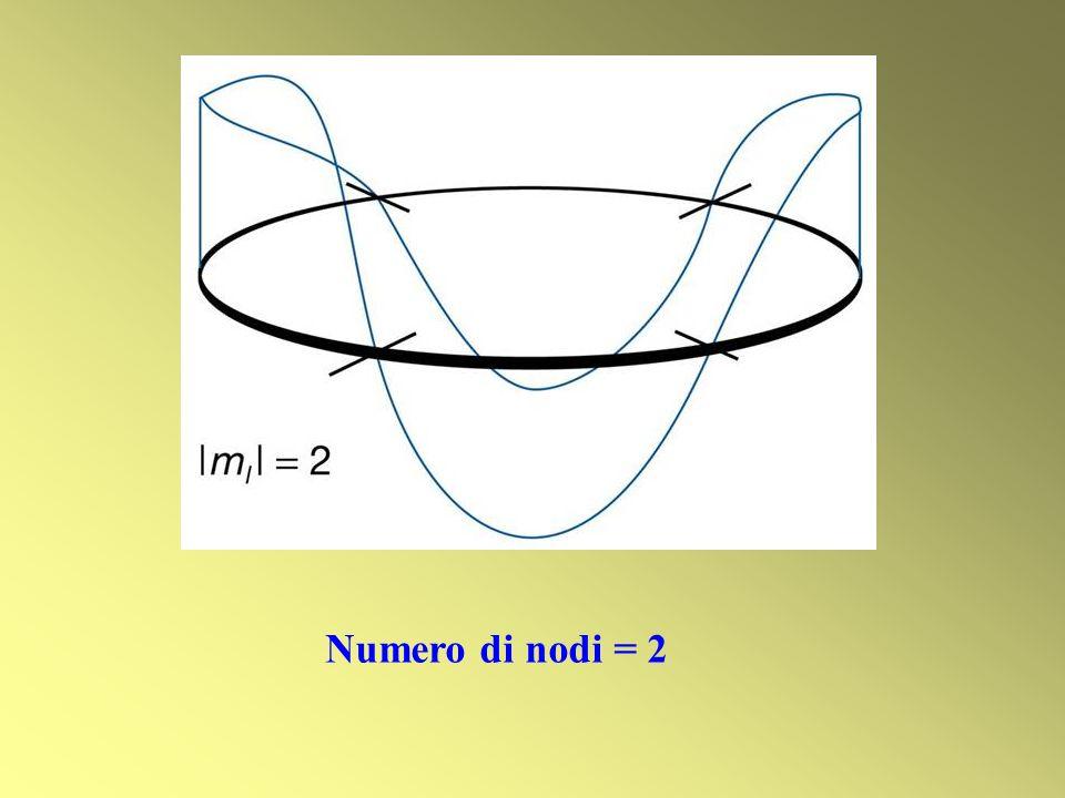 Numero di nodi = 2
