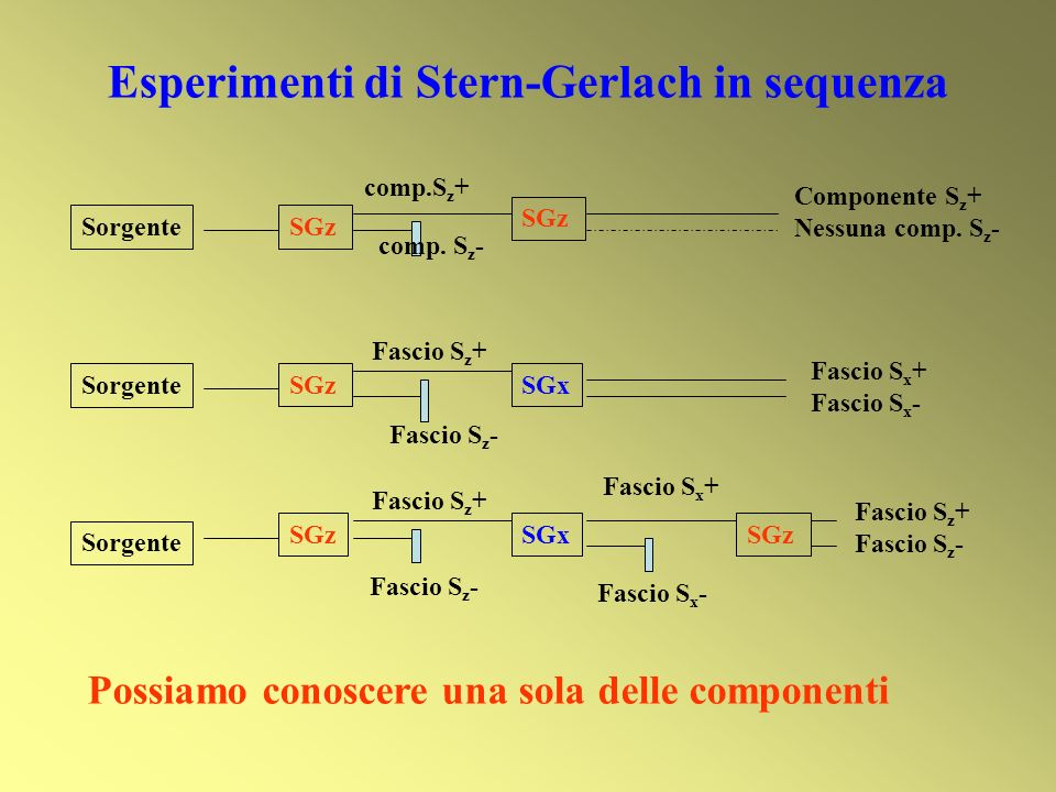 Esperimenti di Stern-Gerlach in sequenza