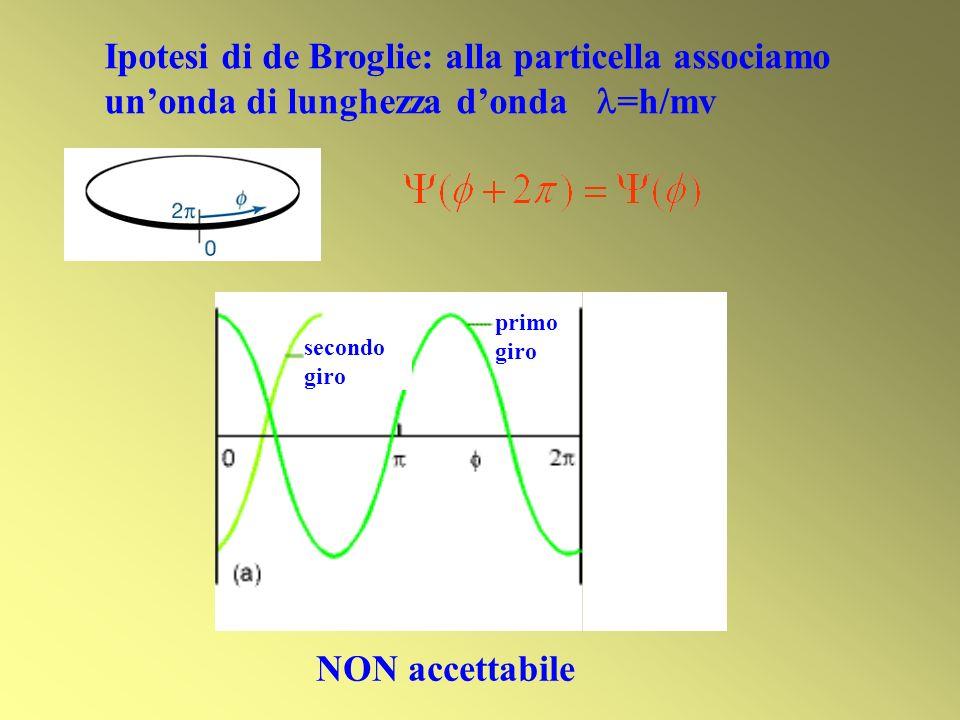 Ipotesi di de Broglie: alla particella associamo un'onda di lunghezza d'onda =h/mv