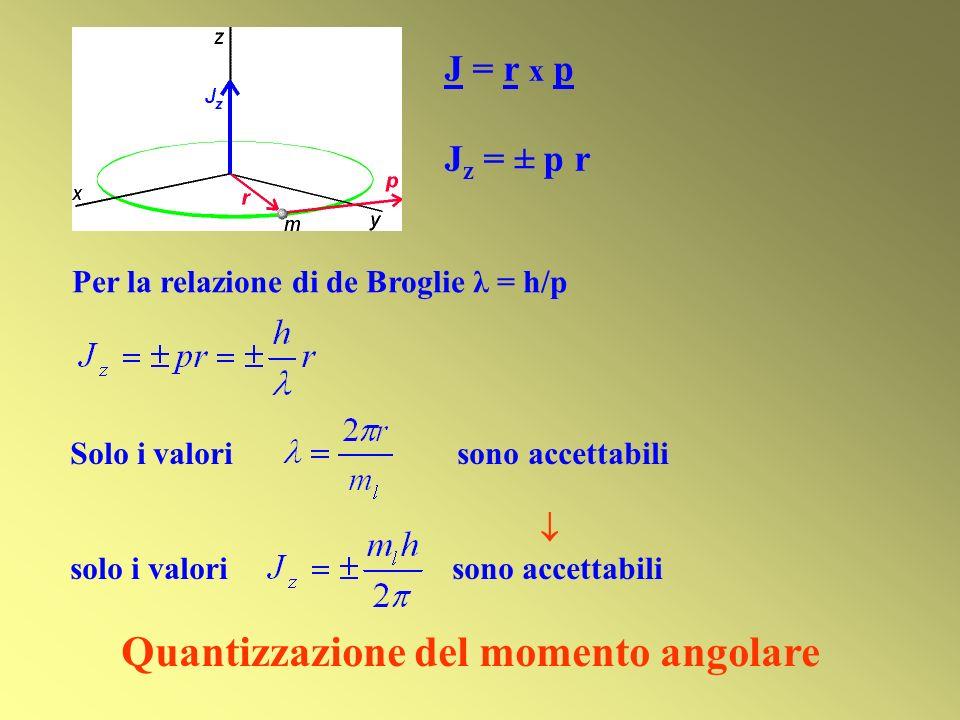 Quantizzazione del momento angolare