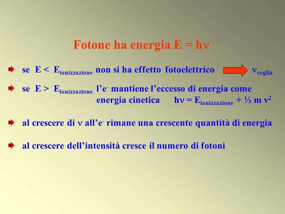 Fotone ha energia E = h se E < Eionizzazione non si ha effetto fotoelettrico soglia.