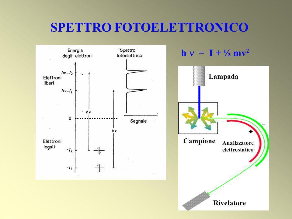 SPETTRO FOTOELETTRONICO