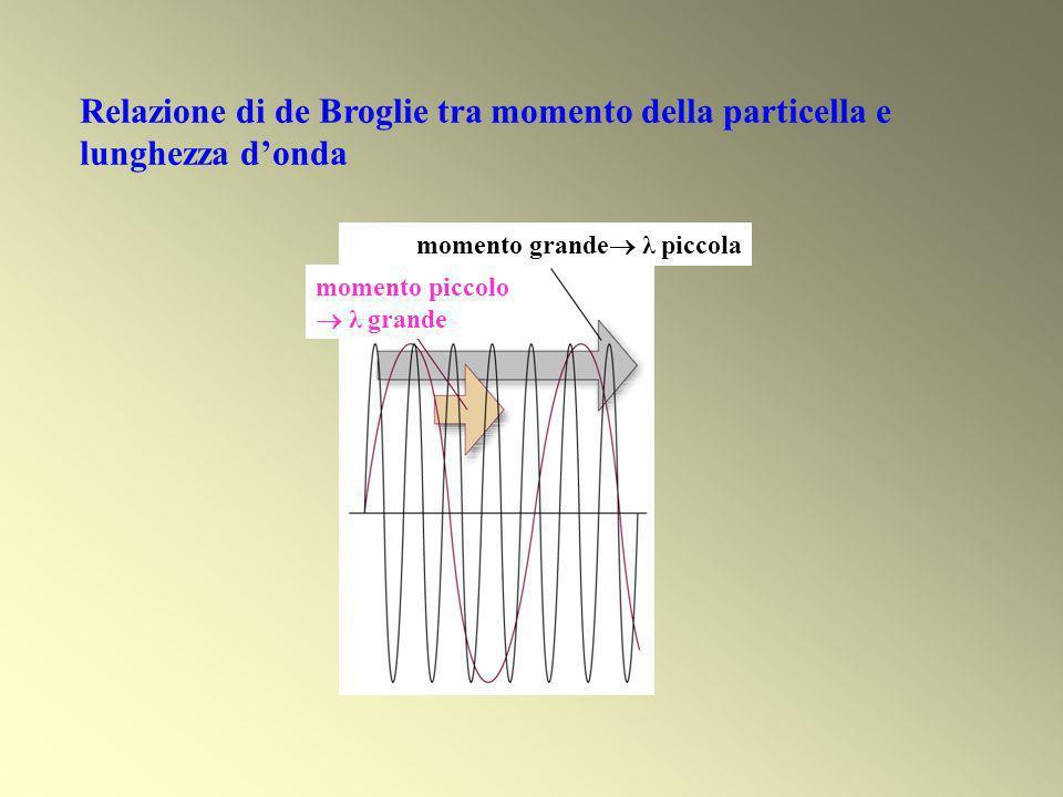 Relazione di de Broglie tra momento della particella e lunghezza d'onda