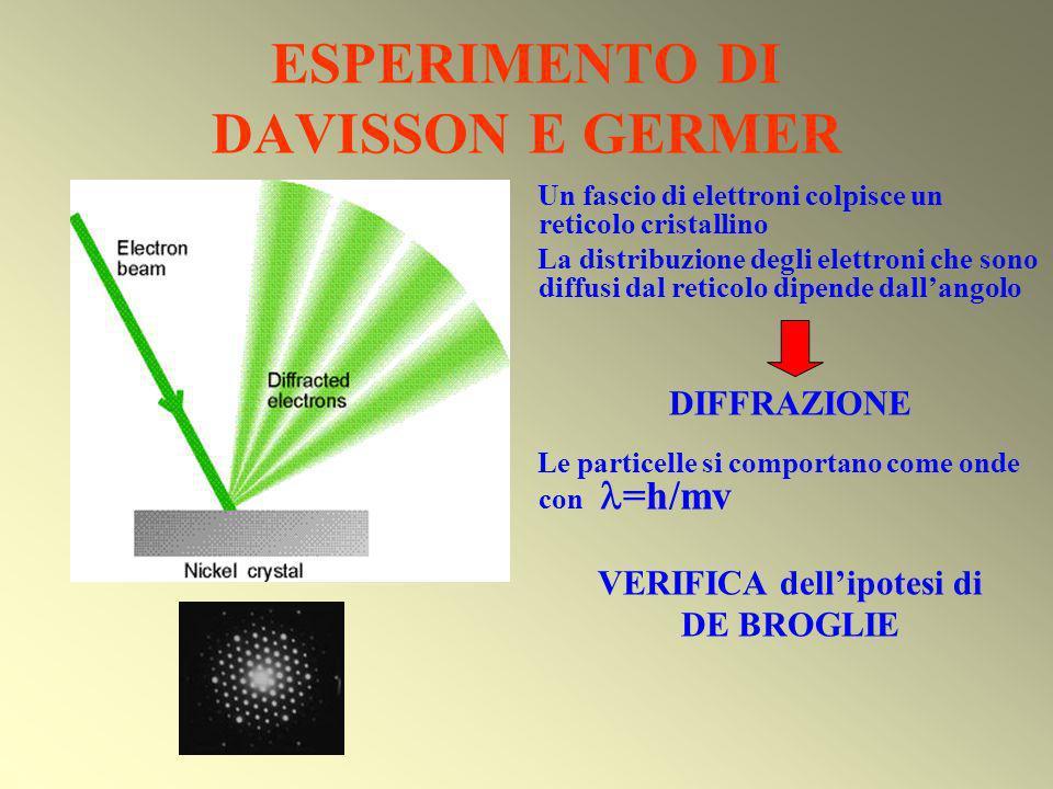ESPERIMENTO DI DAVISSON E GERMER