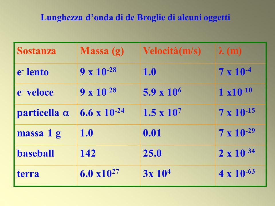Sostanza Massa (g) Velocità(m/s) λ (m) e- lento 9 x 10-28 1.0 7 x 10-4