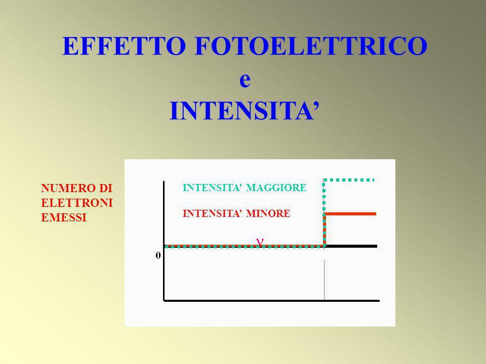 EFFETTO FOTOELETTRICO e INTENSITA'