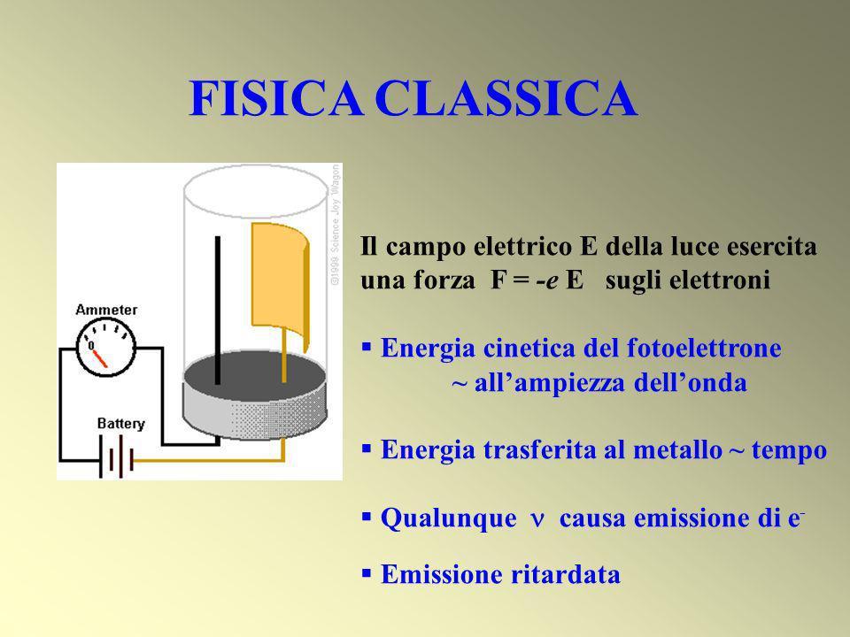 FISICA CLASSICA Il campo elettrico E della luce esercita una forza F = -e E sugli elettroni. Energia cinetica del fotoelettrone.