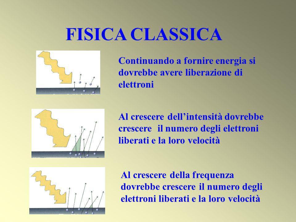 FISICA CLASSICA Continuando a fornire energia si dovrebbe avere liberazione di elettroni.