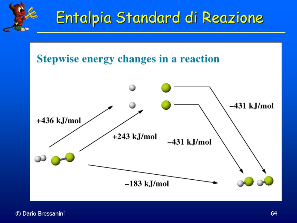 Entalpia Standard di Reazione