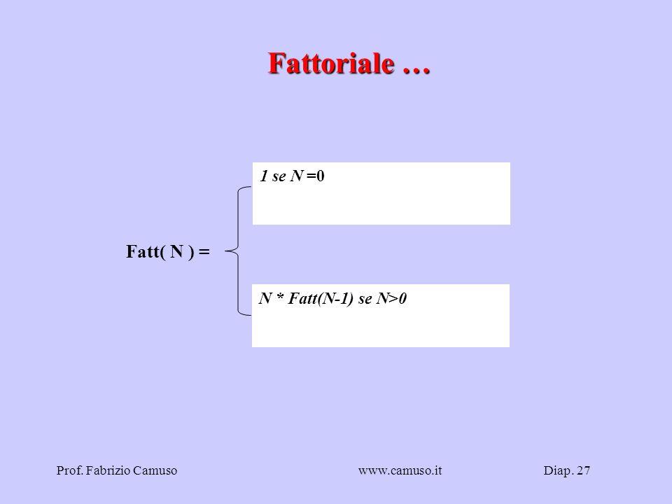 Fattoriale … Fatt( N ) = 1 se N =0 N * Fatt(N-1) se N>0