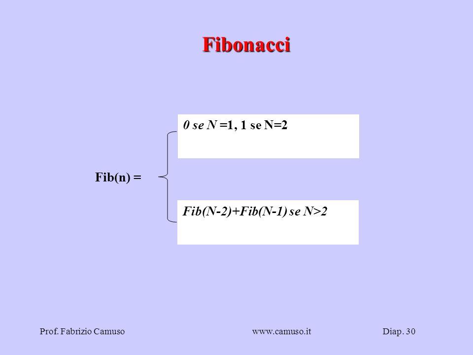 Fibonacci 0 se N =1, 1 se N=2 Fib(n) = Fib(N-2)+Fib(N-1) se N>2