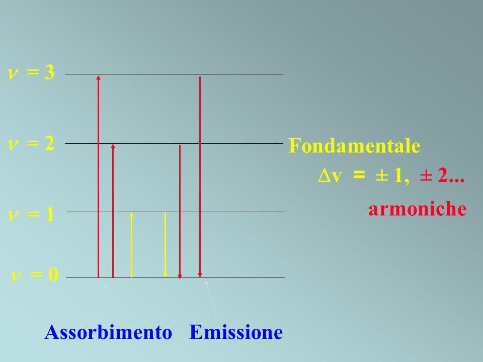 = 3  = 2 Fondamentale v = ± 1, ± 2... armoniche  = 1  = 0 Assorbimento Emissione