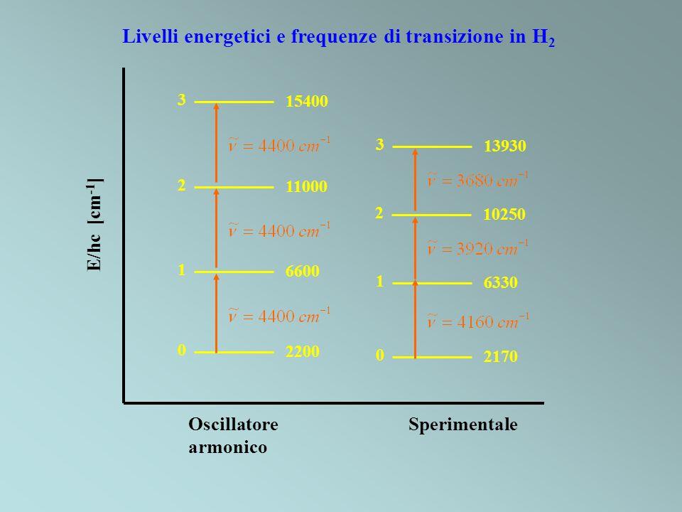 Livelli energetici e frequenze di transizione in H2