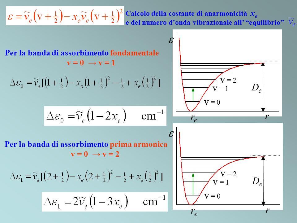 e e re r De v = 0 v = 1 v = 2 re r De v = 0 v = 1 v = 2
