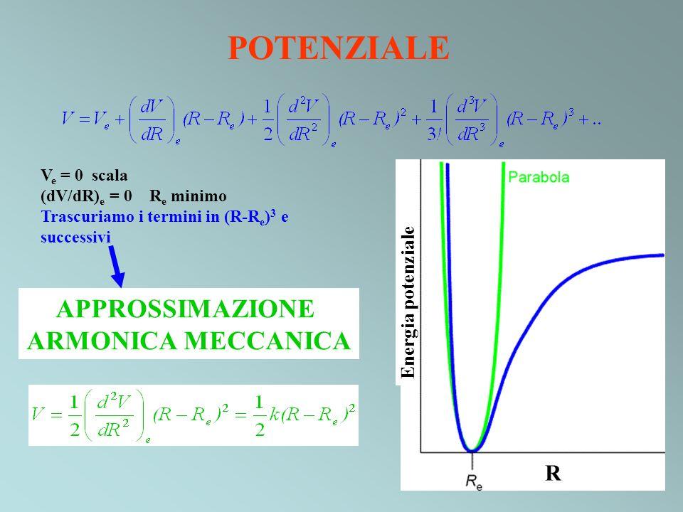 POTENZIALE APPROSSIMAZIONE ARMONICA MECCANICA R Energia potenziale