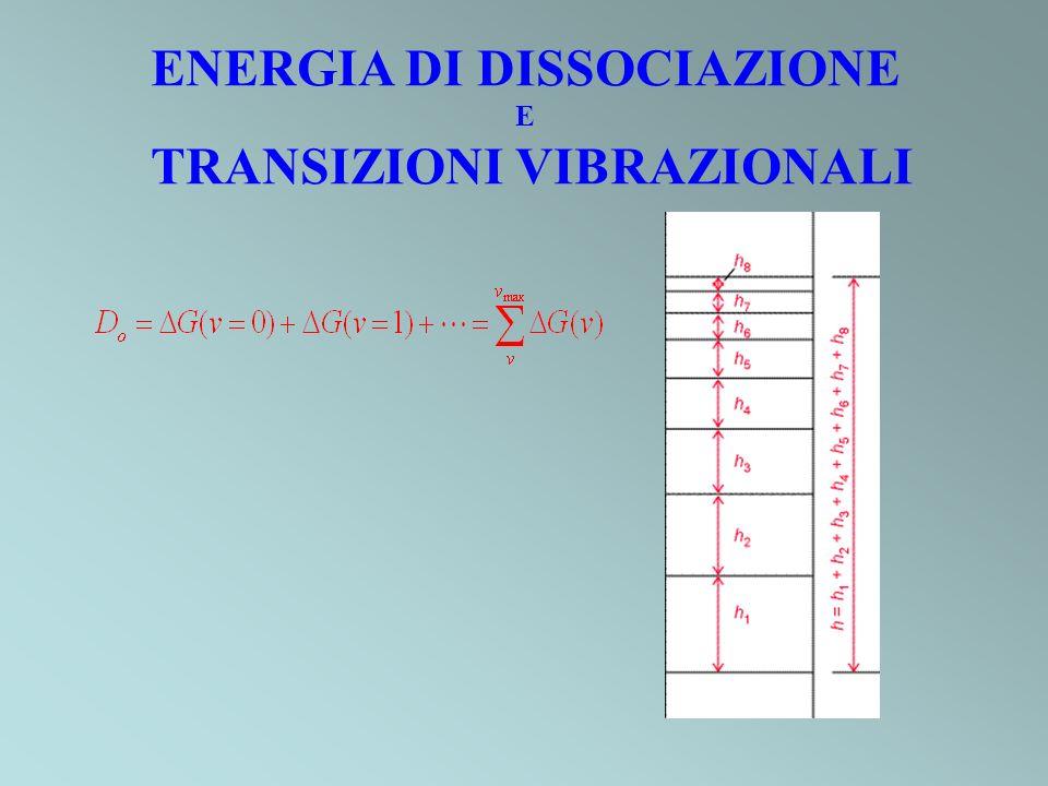 ENERGIA DI DISSOCIAZIONE TRANSIZIONI VIBRAZIONALI