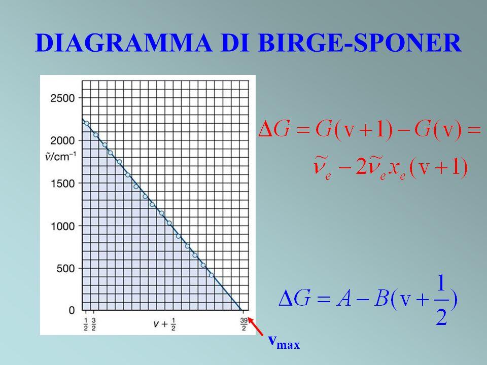 DIAGRAMMA DI BIRGE-SPONER