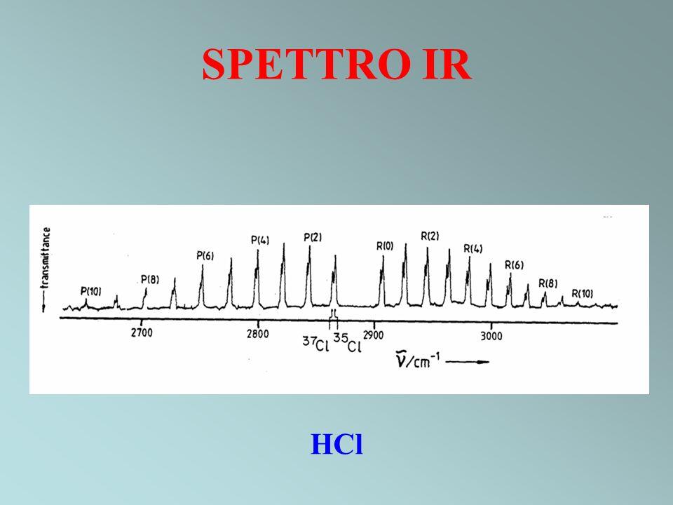 SPETTRO IR HCl