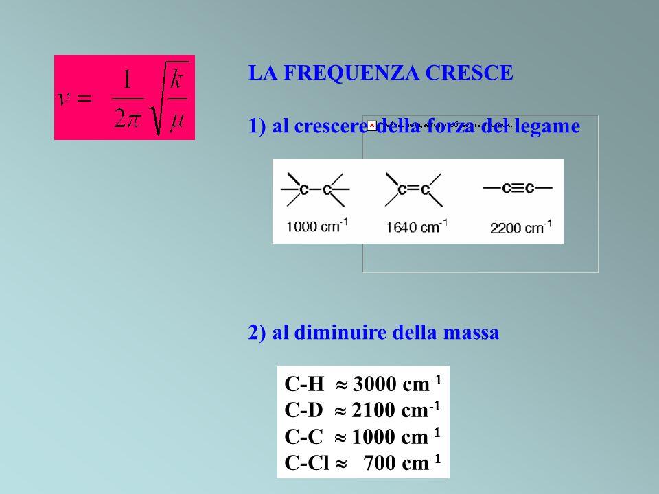 LA FREQUENZA CRESCE 1) al crescere della forza del legame. 2) al diminuire della massa. C-H  3000 cm-1.