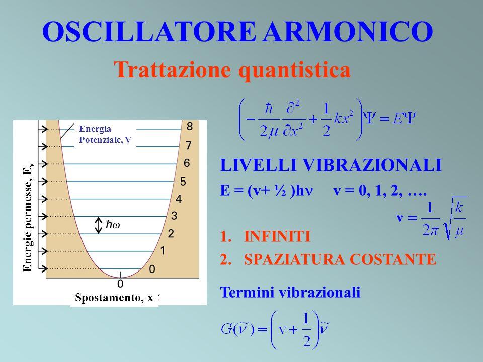 OSCILLATORE ARMONICO Trattazione quantistica LIVELLI VIBRAZIONALI