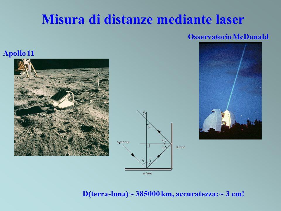 Misura di distanze mediante laser