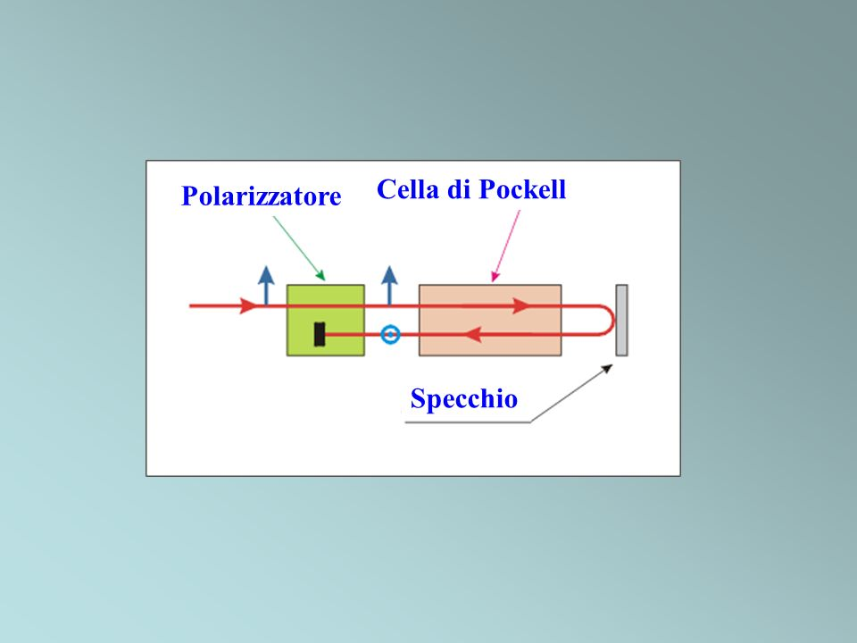 Polarizzatore Cella di Pockell Specchio