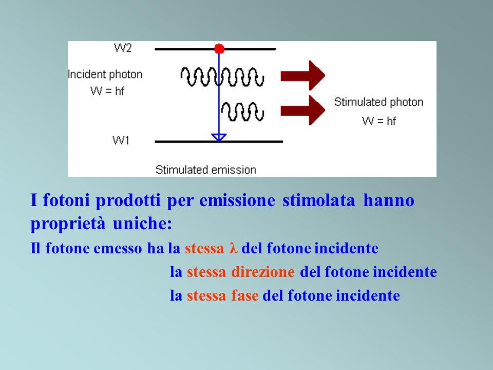 I fotoni prodotti per emissione stimolata hanno proprietà uniche:
