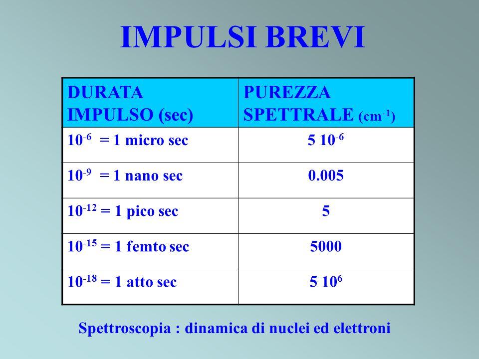 IMPULSI BREVI DURATA IMPULSO (sec) PUREZZA SPETTRALE (cm-1)