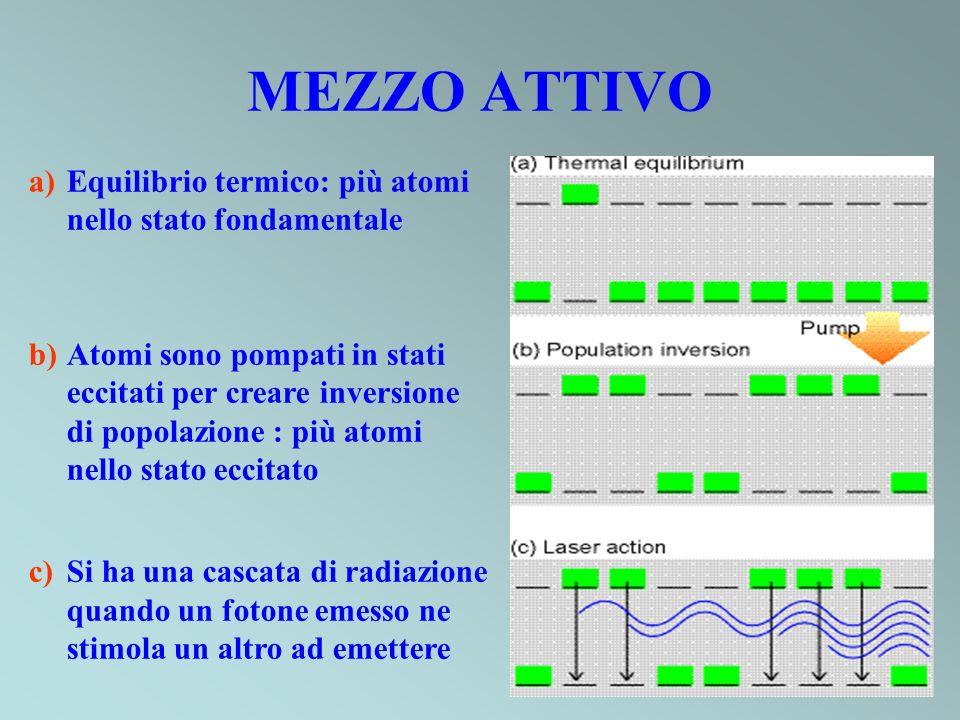 MEZZO ATTIVO Equilibrio termico: più atomi nello stato fondamentale