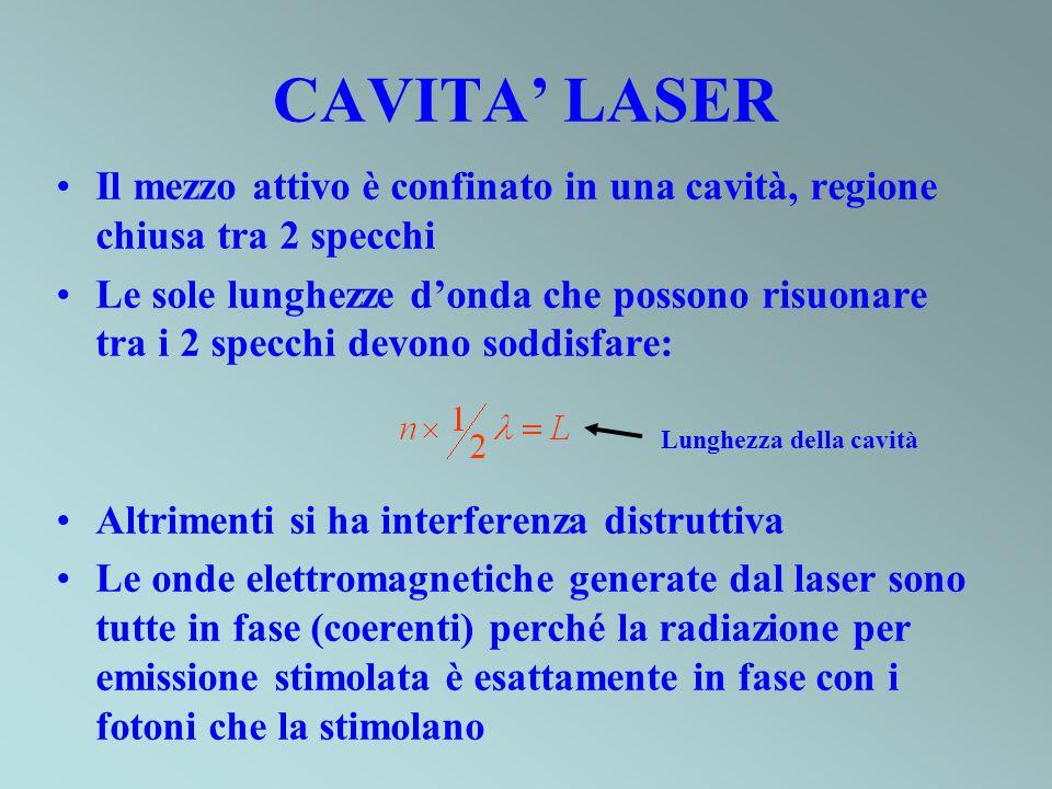 CAVITA' LASER Il mezzo attivo è confinato in una cavità, regione chiusa tra 2 specchi.