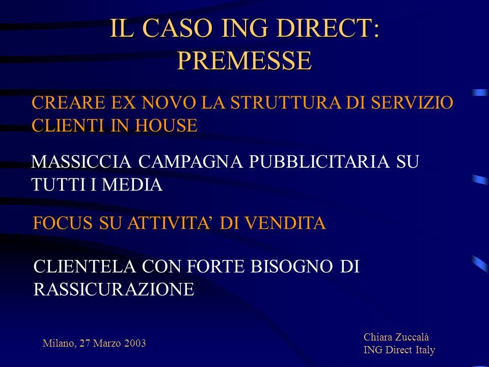 IL CASO ING DIRECT: PREMESSE
