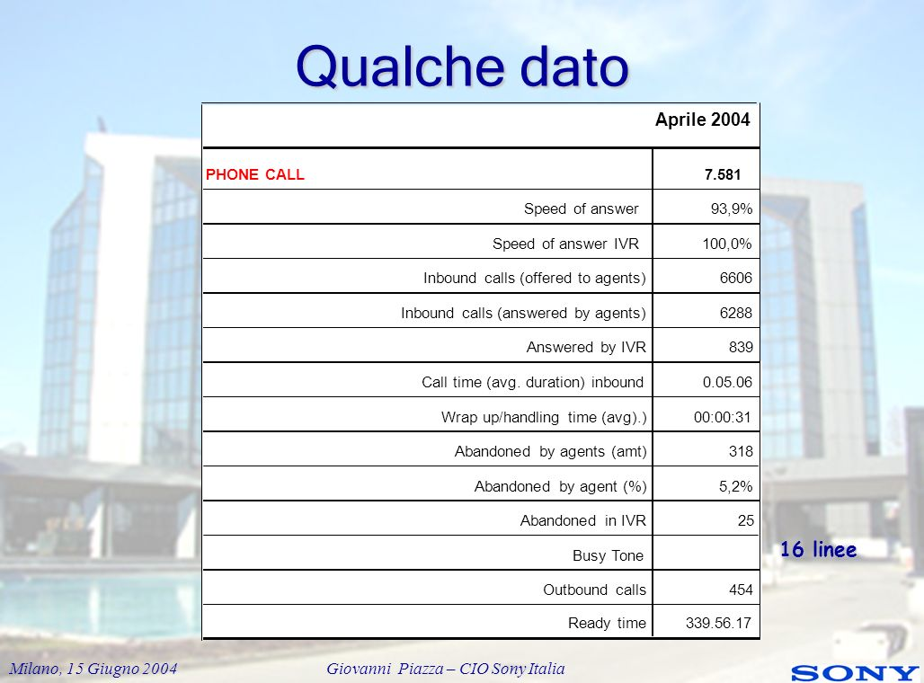 Qualche dato 16 linee Aprile 2004 PHONE CALL 7.581 Speed of answer