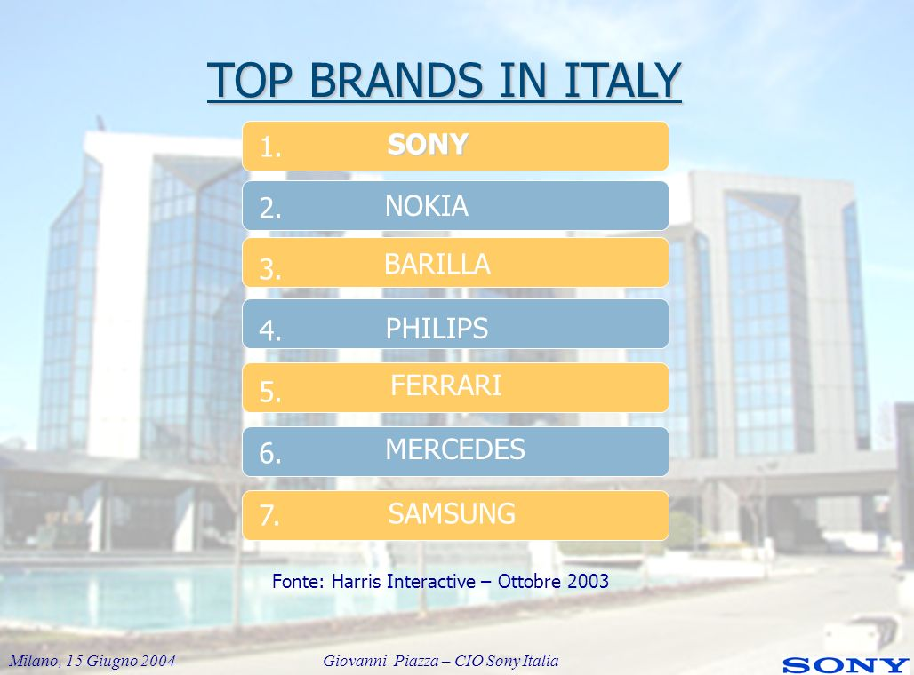 TOP BRANDS IN ITALY 1. SONY 2. 3. NOKIA 4. 5. BARILLA 6. 7. PHILIPS