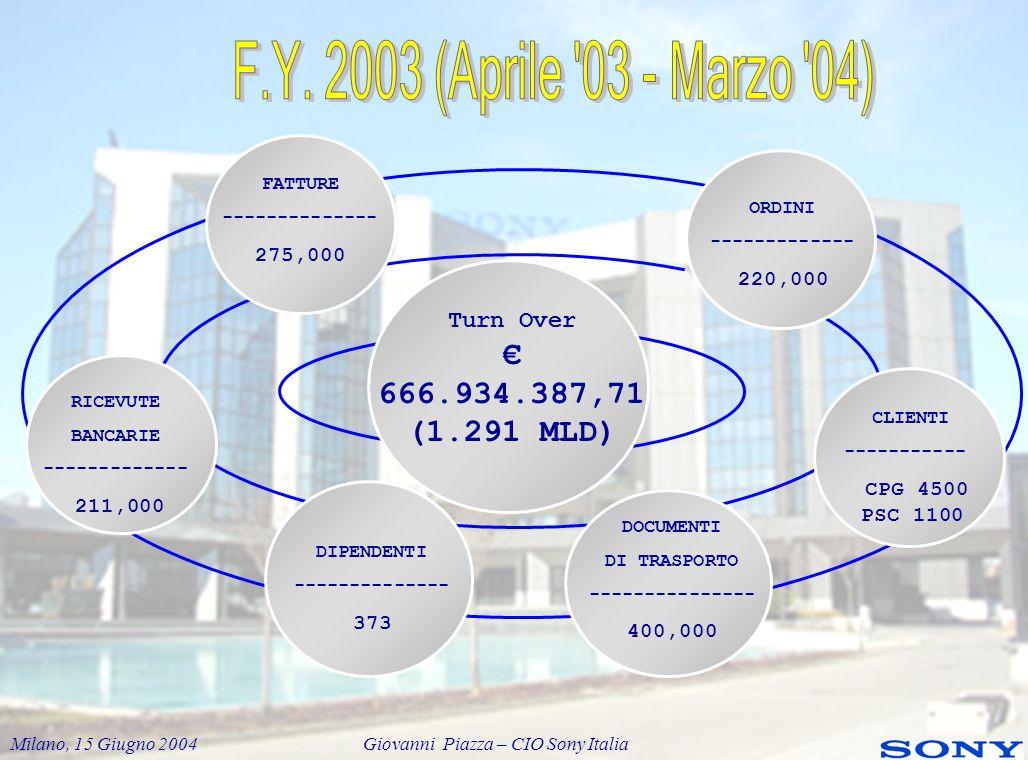 F.Y. 2003 (Aprile 03 - Marzo 04) € 666.934.387,71 (1.291 MLD)