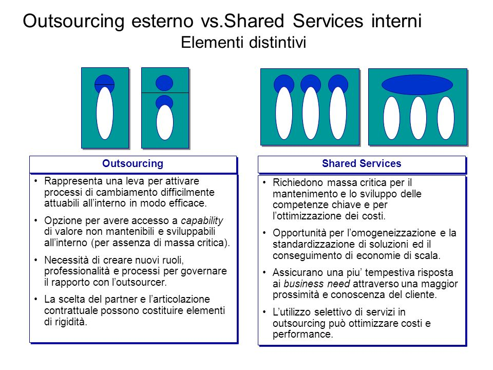 Outsourcing esterno vs.Shared Services interni