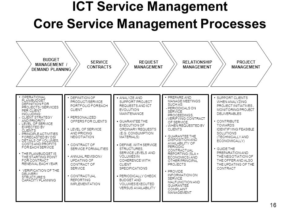 ICT Service Management Core Service Management Processes
