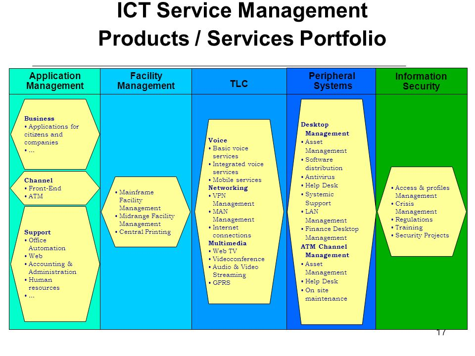 ICT Service Management Products / Services Portfolio