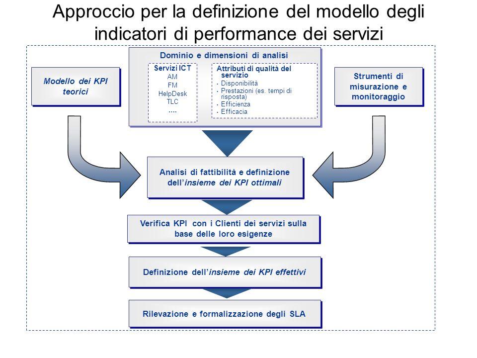 Approccio per la definizione del modello degli indicatori di performance dei servizi