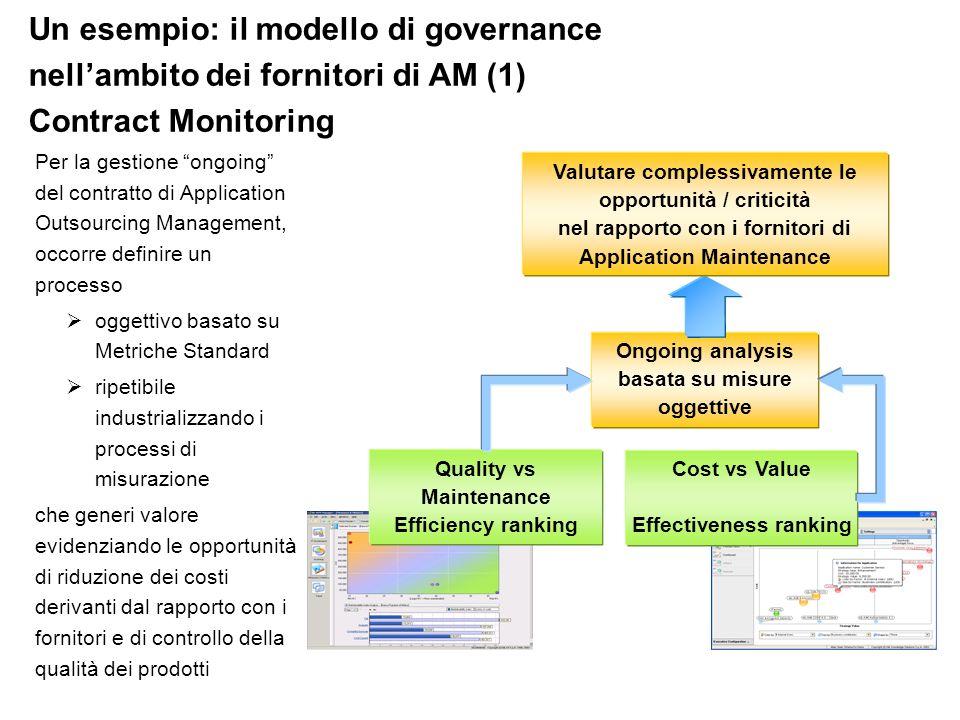 Un esempio: il modello di governance