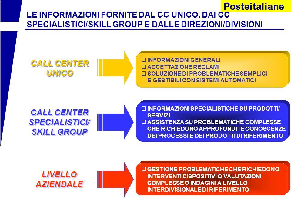 LE INFORMAZIONI FORNITE DAL CC UNICO, DAI CC SPECIALISTICI/SKILL GROUP E DALLE DIREZIONI/DIVISIONI