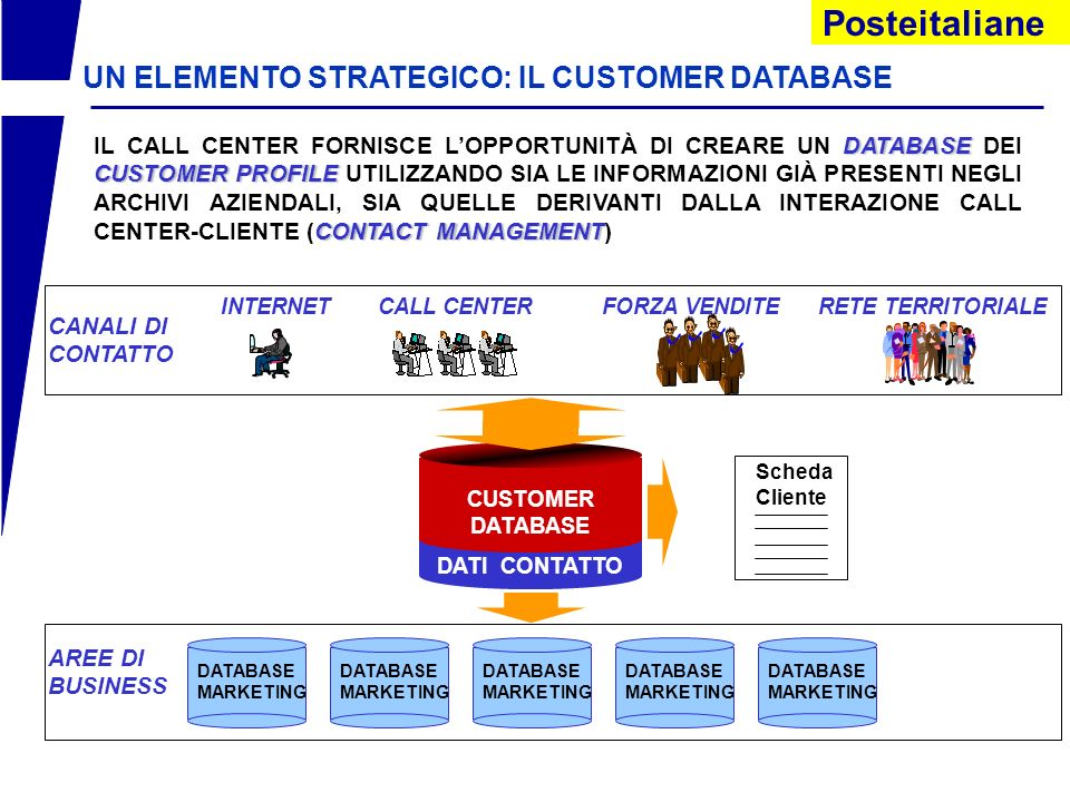 UN ELEMENTO STRATEGICO: IL CUSTOMER DATABASE