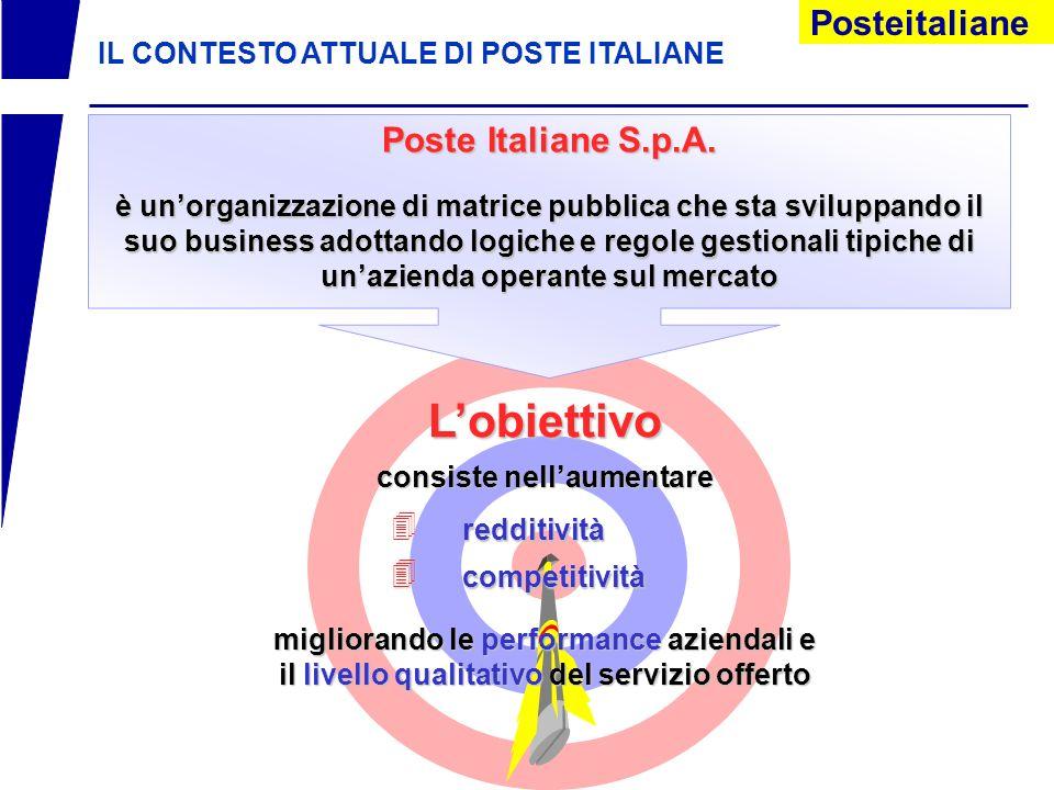 L'obiettivo Poste Italiane S.p.A.