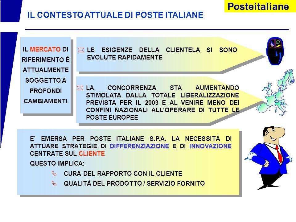 IL CONTESTO ATTUALE DI POSTE ITALIANE