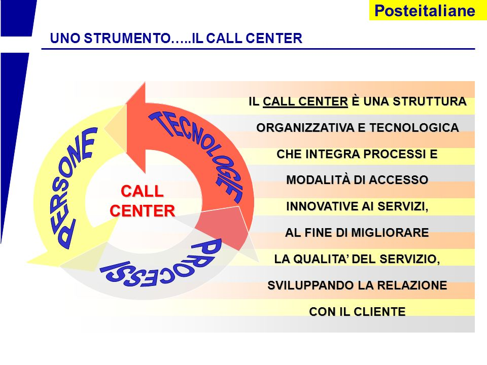 CALL CENTER UNO STRUMENTO…..IL CALL CENTER