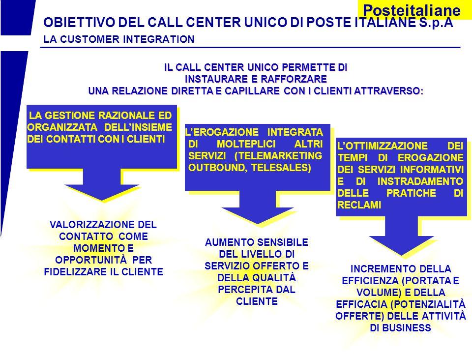 OBIETTIVO DEL CALL CENTER UNICO DI POSTE ITALIANE S. p